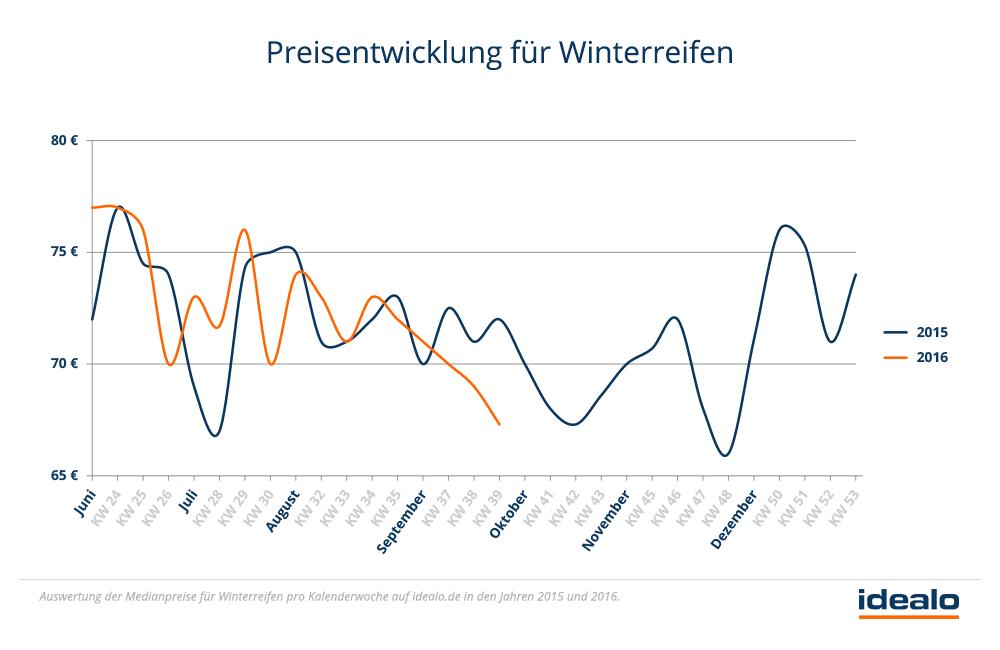 preisentwicklung_fuer_winterreifen